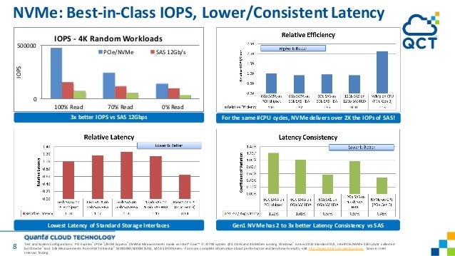 8 NVMe: Best-in-Class IOPS, Lower/Consistent Latency Lowest Latency of Standard Storage Interfaces 0 500000 100% Read 70% ...