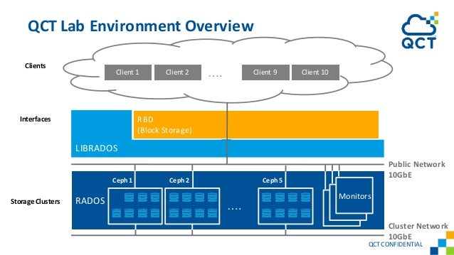 QCTCONFIDENTIAL RADOS LIBRADOS QCT Lab Environment Overview Ceph 1 …. Monitors Storage Clusters Interfaces RBD (Block Stor...