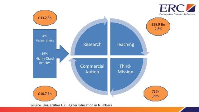 Universities as engines of growth Slide 3