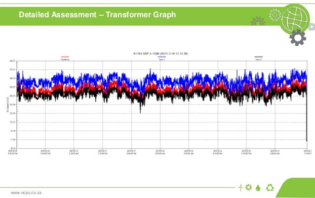 www.ncpc.co.za Detailed Assessment – Transformer Graph