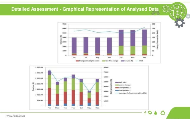 www.ncpc.co.za Detailed Assessment - Graphical Representation of Analysed Data