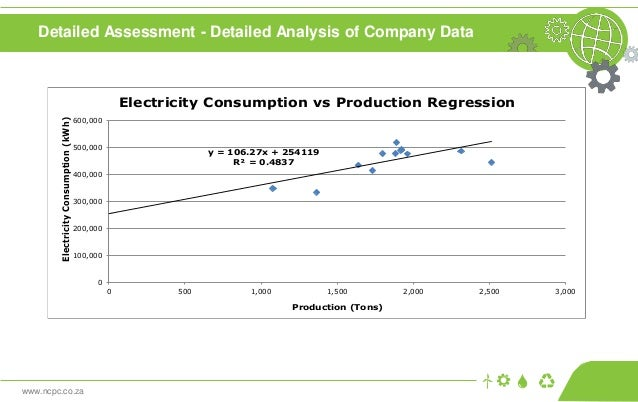 www.ncpc.co.za Detailed Assessment - Detailed Analysis of Company Data y = 106.27x + 254119 R² = 0.4837 0 100,000 200,000 ...