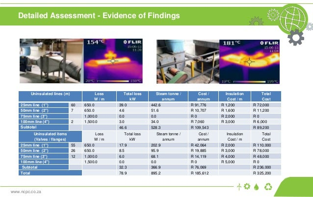 www.ncpc.co.za Detailed Assessment - Evidence of Findings Uninsulated lines (m) Loss W / m Total loss kW Steam tonne / ann...
