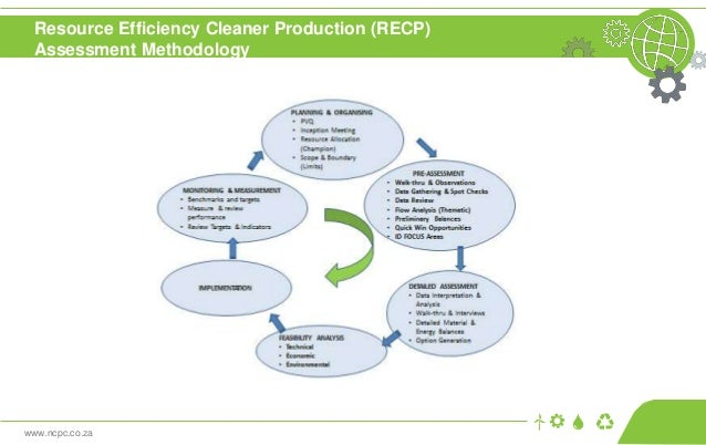 www.ncpc.co.za Resource Efficiency Cleaner Production (RECP) Assessment Methodology