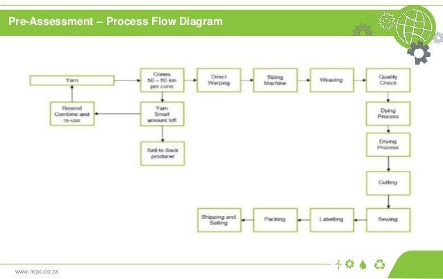 www.ncpc.co.za Pre-Assessment – Process Flow Diagram