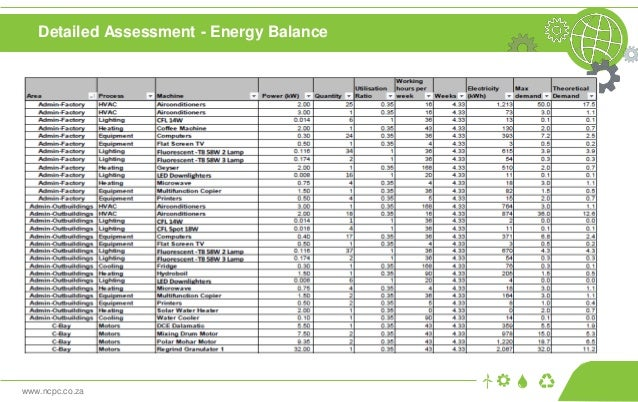 www.ncpc.co.za Detailed Assessment - Energy Balance