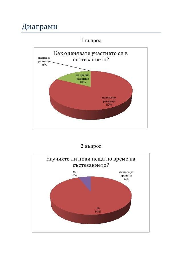 Диаграми 1 въпрос 2 въпрос на високо равнище 82% на средно равнище 18% на ниско равнище 0% Как оценявате участието си в съ...