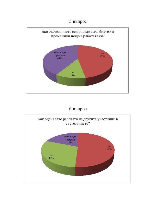 5 въпрос 6 въпрос да 47% не 12% не мога да преценя 41% Ако състезанието се проведе сега, бихте ли променили нещо в работат...