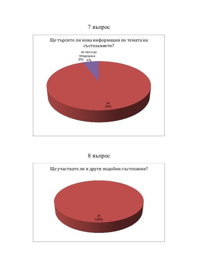 7 въпрос 8 въпрос да 94% не 0% не мога да преценя 6% Ще търсите ли нова информация по темата на състезанието? да 100% Ще у...