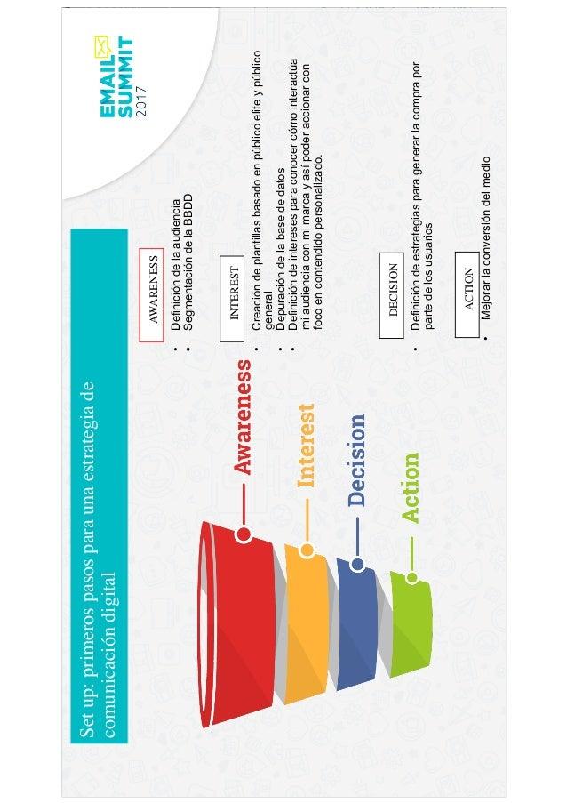 Panel 2: Customer Journey & Automation - VP Slide 3