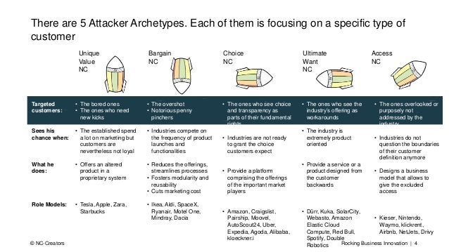 Rocking Business Innovation | 4© NC-Creators There are 5 Attacker Archetypes. Each of them is focusing on a specific type ...