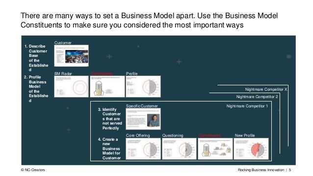 Rocking Business Innovation | 5© NC-Creators There are many ways to set a Business Model apart. Use the Business Model Con...