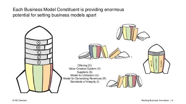 Rocking Business Innovation | 6© NC-Creators Each Business Model Constituent is providing enormous potential for setting b...