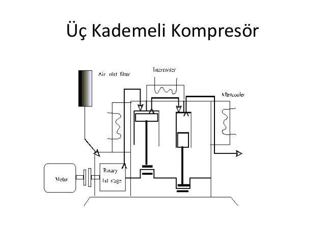 Types, Operations and Maintenance of Air Compressor Plants on