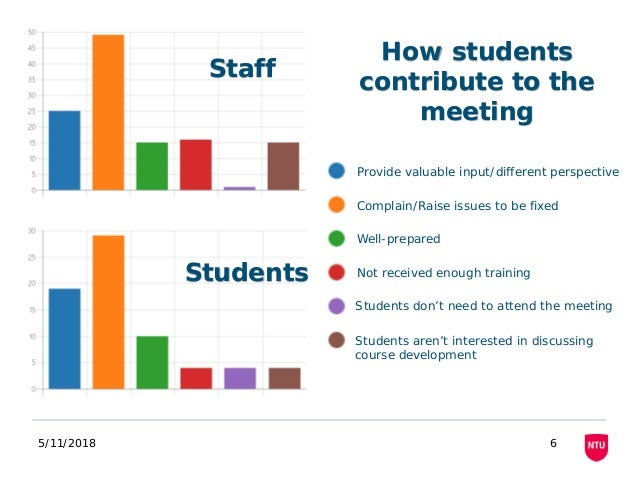 5/11/2018 6 Staff Students How students contribute to the meeting Provide valuable input/different perspective Complain/Ra...