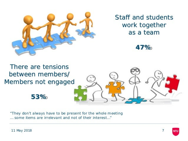 """11 May 2018 7 Staff and students work together as a team 47% There are tensions between members/ Members not engaged 53% """"..."""