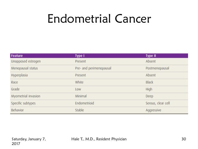 Endometrial Cancer Saturday, January 7, 2017 Hale T., M.D., Resident Physician 30