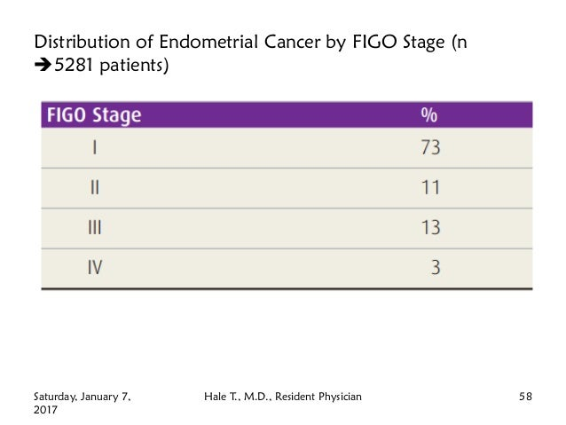 Distribution of Endometrial Cancer by FIGO Stage (n 5281 patients) Saturday, January 7, 2017 Hale T., M.D., Resident Phys...