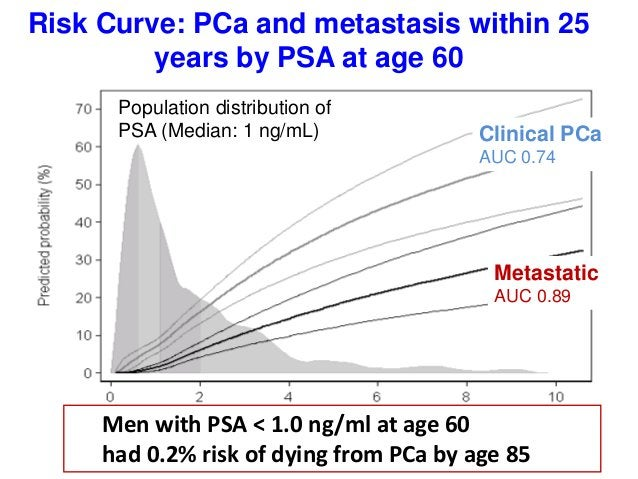 Population distribution of PSA (Median: 1 ng/mL) Clinical PCa AUC 0.74 Metastatic AUC 0.89 Risk Curve: PCa and metastasis ...