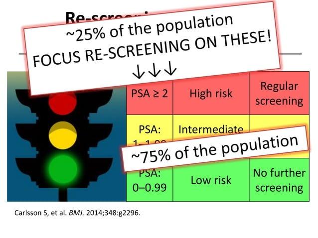 Re-screening guidelines for men age 60 PSA ≥ 2 High risk Regular screening PSA: 1–1.99 Intermediate risk Discussion PSA: 0...