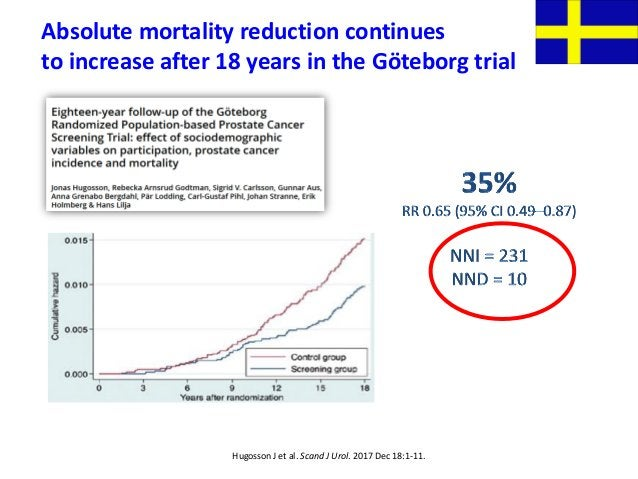 Hugosson J et al. Scand J Urol. 2017 Dec 18:1-11. Absolute mortality reduction continues to increase after 18 years in the...