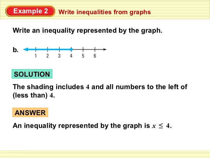 Write an inequality for the graph open study australia