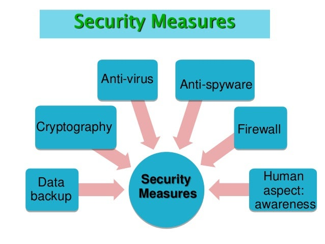 security measures 10 basic cybersecurity measures best practices to reduce exploitable  weaknesses and attacks  june 2015   security protocols on the pathways that do exist, it is much more difficult for a threat to enter your system and gain access to other areas.