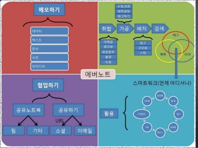 스마트워크&스마트라이프 4기 - 정보 및 자료관리
