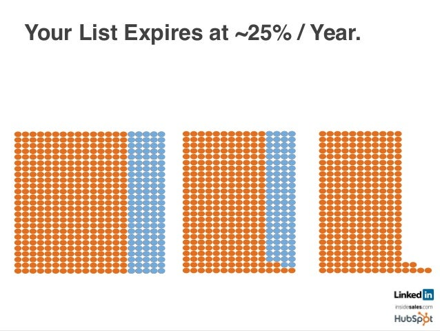 Your List Expires at ~25% / Year.	    	    Year 1! Year 2! Year 3!