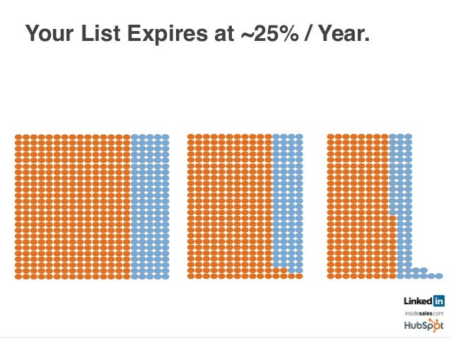 Your List Expires at ~25% / Year.      Year 1! Year 2! Year 3! 50K! 21K!