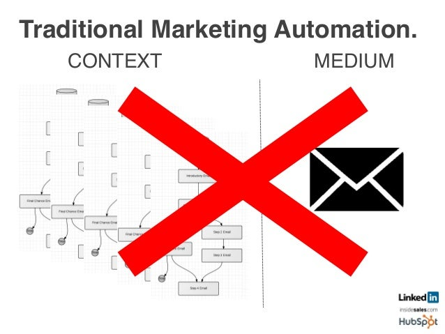 Personalization, Not Automation.! CONTEXT! MEDIUM! Marke'ng	    Mary	    	   Enterprise	   	   	    Erin	    Owner	    Oll...
