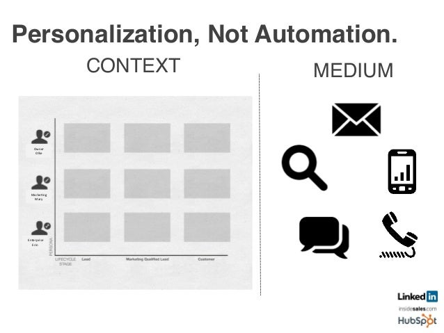 Transformation and Personalization  Not Automation.! 1. Align Marketing with Buyer Behavior! 2. Attract Prospects with Yo...