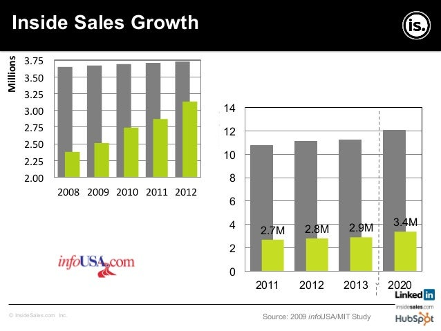 Copyright © InsideSales.com Inc. All Rights Reserved Changing of the guard Inside Sales vs. Outside Sales