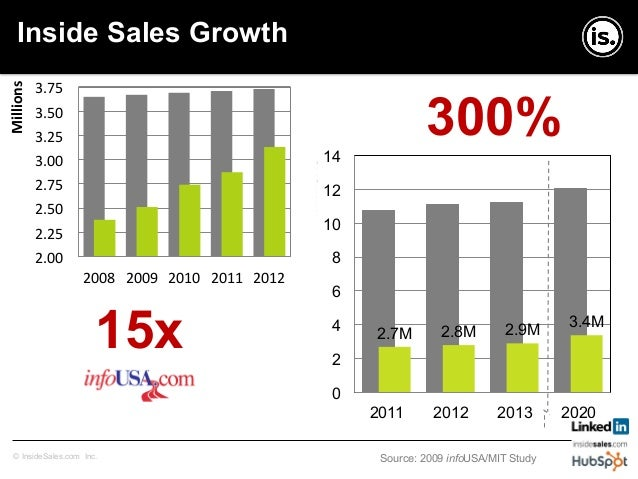 Copyright © InsideSales.com Inc. All Rights Reserved© InsideSales.com Inc. 46.5% 41.5% 35.3% 20.2% 13.6% 25.2% 0% 20% 40% ...
