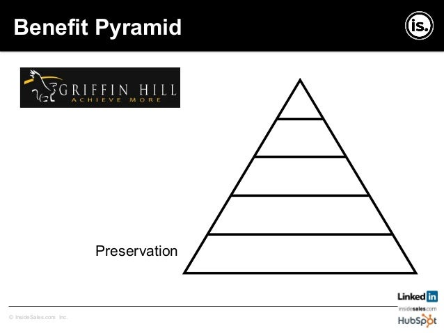 Copyright © InsideSales.com Inc. All Rights Reserved© InsideSales.com Inc. Benefit Pyramid Pleasure Pain Avoidance Preserv...