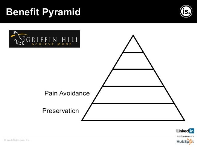 Copyright © InsideSales.com Inc. All Rights Reserved© InsideSales.com Inc. Benefit Pyramid Prestige Pleasure Pain Avoidanc...