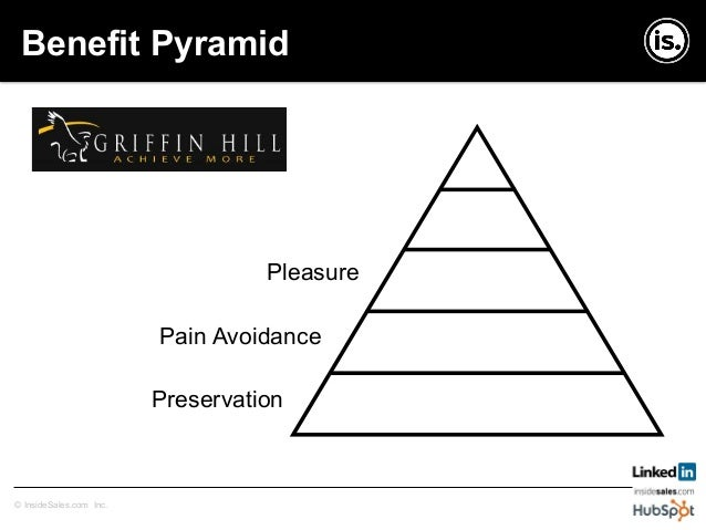 Copyright © InsideSales.com Inc. All Rights Reserved© InsideSales.com Inc. Benefit Pyramid Profits Prestige Pleasure Pain ...