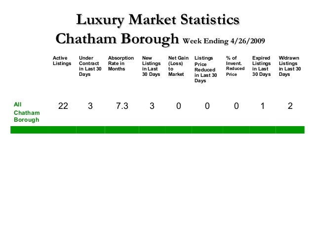 Luxury Market StatisticsLuxury Market Statistics Chatham BoroughChatham Borough Week Ending 4/26/2009Week Ending 4/26/2009...