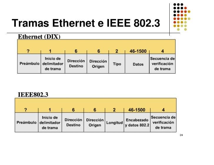Vistoso Trama Ethernet 802.3 Componente - Ideas de Arte Enmarcado ...