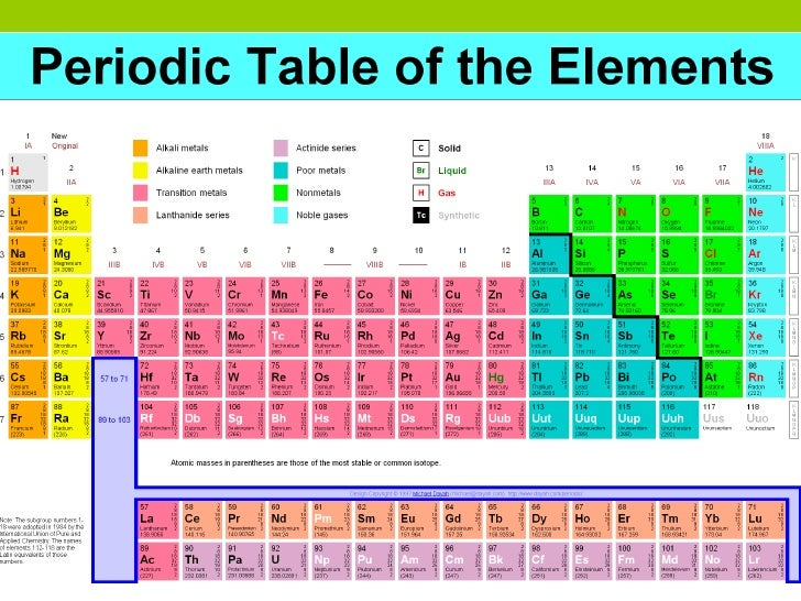 Organizing elements 12 reading the periodic table urtaz Image collections