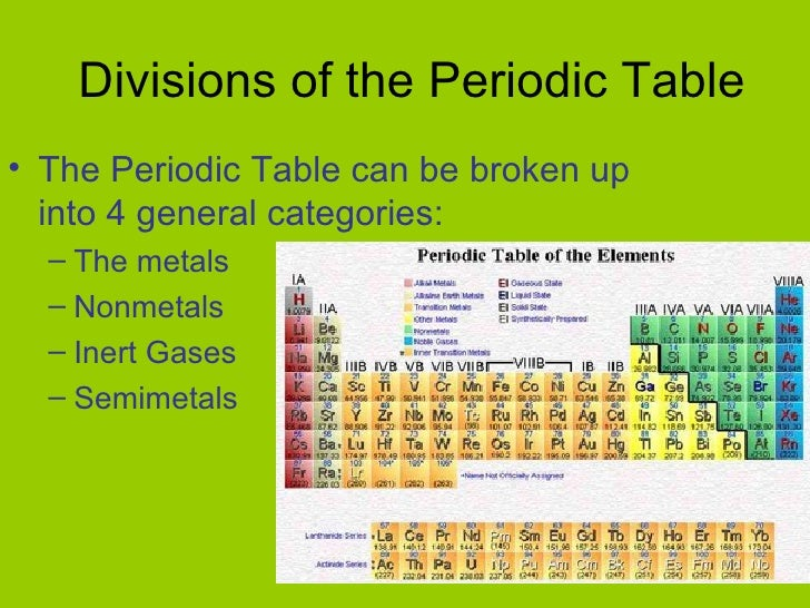 Organizing elements 8 divisions of the periodic table urtaz Choice Image