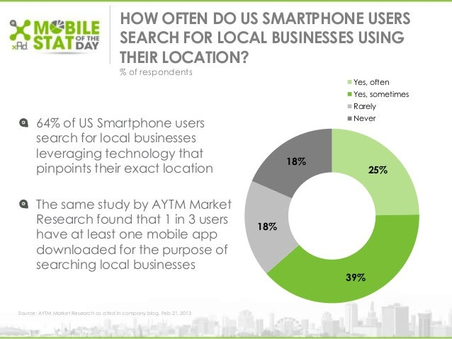 25%39%18%18%Yes, oftenYes, sometimesRarelyNeverHOW OFTEN DO US SMARTPHONE USERSSEARCH FOR LOCAL BUSINESSES USINGTHEIR LOCA...