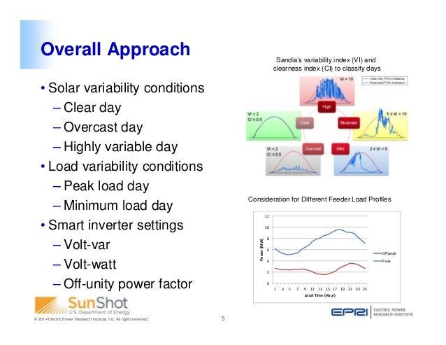 2014 Pv Distribution System Modeling Workshop Determining