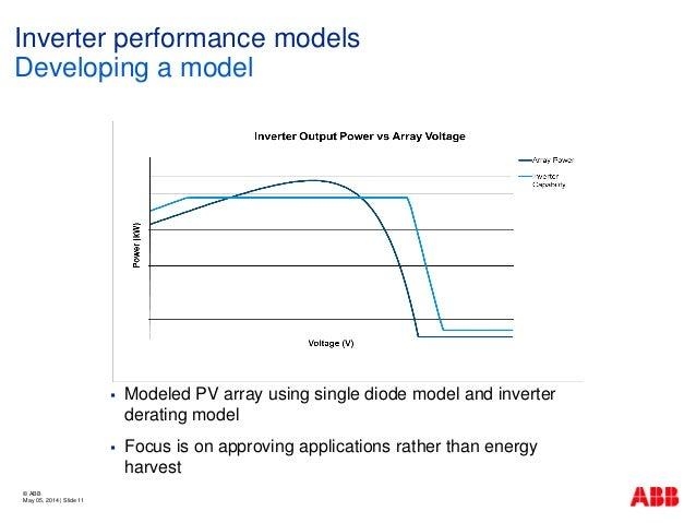 2014 Pv Performance Modeling Workshop Inverter