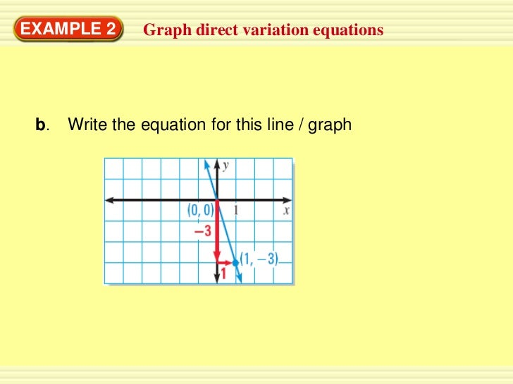 EXAMPLE 2       Graph direct variation equations b.   Write the equation for this line / graph