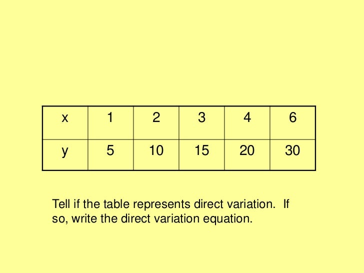 Direct Variation Table Examples