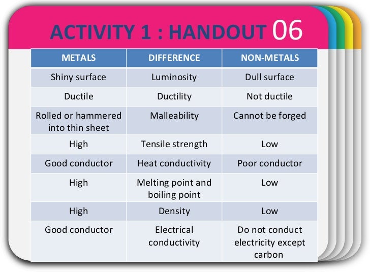 4 6 Properties Of Metal And Non Metals