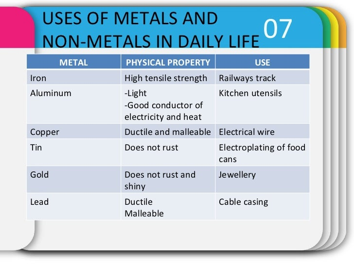 46 Properties Of Metal And Non Metals