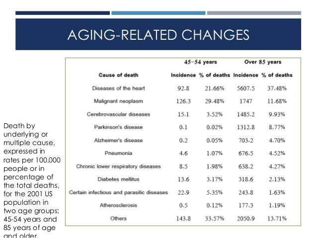 age related changes that occur in Case study 1 unit 2: age-related changes that occur in the cardiovascular system slide 1 the title page introducing what subject i am planning on presenting.