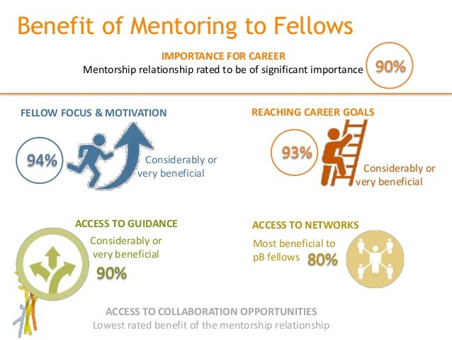 the benefits of mentoring programs in an organization Both partners in the mentoring relationship benefit learning  benefits to the  organisation increase in  why organisations implement mentoring programs.